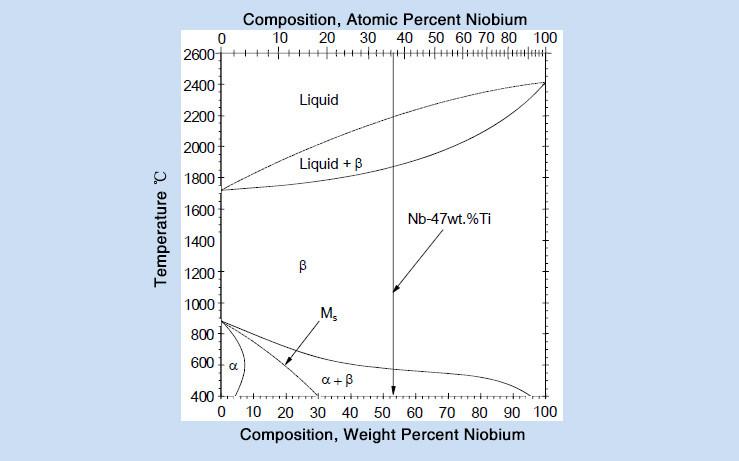 Niobium Alloys