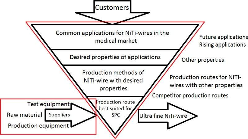 Production and testing methods of nitinol wire | Special ...